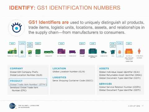 Introduction to GS1 System of Standards