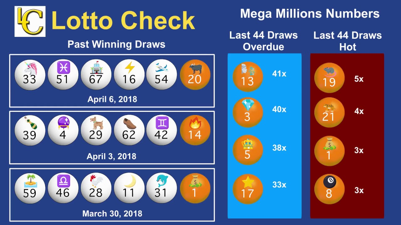April 10, 2018 Mega Millions Draw 1336 - Hot Cold & Overdue Numbers - Lotto  Strategy