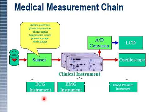 Medical Equipment And Life Support Lecture 1