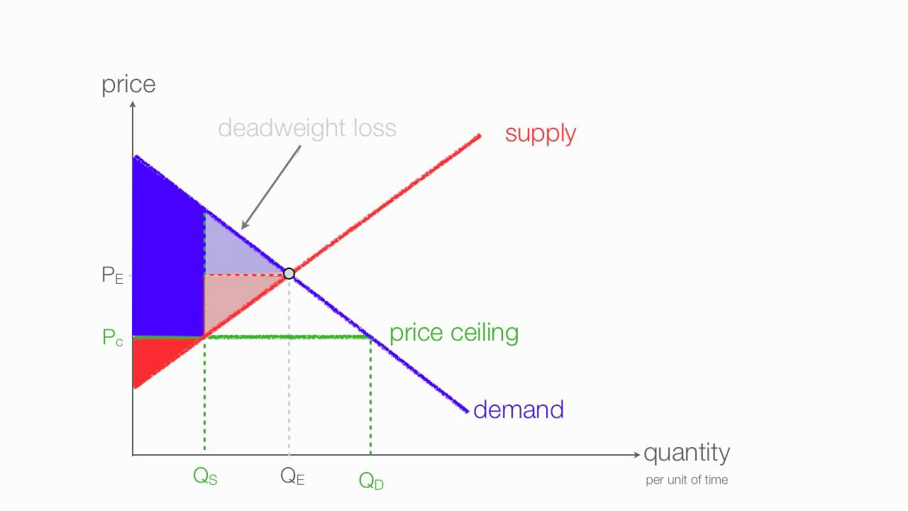 medium resolution of how to calculate changes in consumer and producer surplus with price and floor ceilings youtube