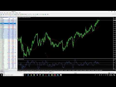 Learn to trade - How to set up your MT4 platform