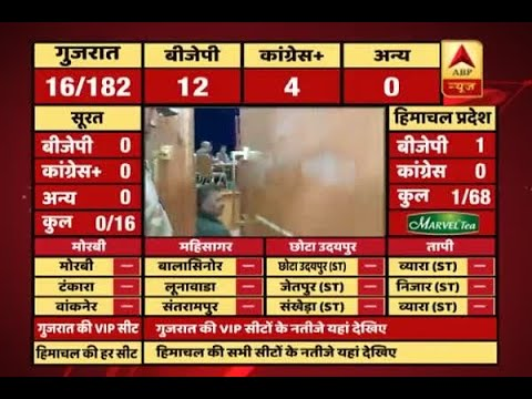 #ABPResults : Initial trends: BJP on 12, Congress on 4 in Gujarat