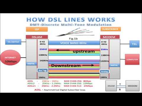 HOW DSL LINES WORK (HD)