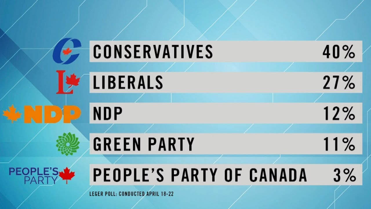 Abacus Data Liberals and Conservatives neck and neck as ...