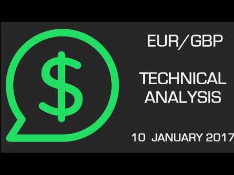 EUR/GBP Shows Upward Acceleration