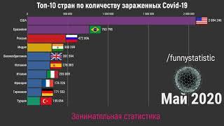 Топ 10 стран по количеству заражений Covid 19