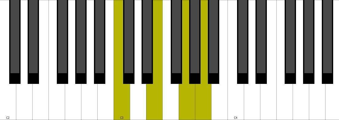 Piano piano chords gmaj7 : Am7 Piano Chord + Inversion - YouTube