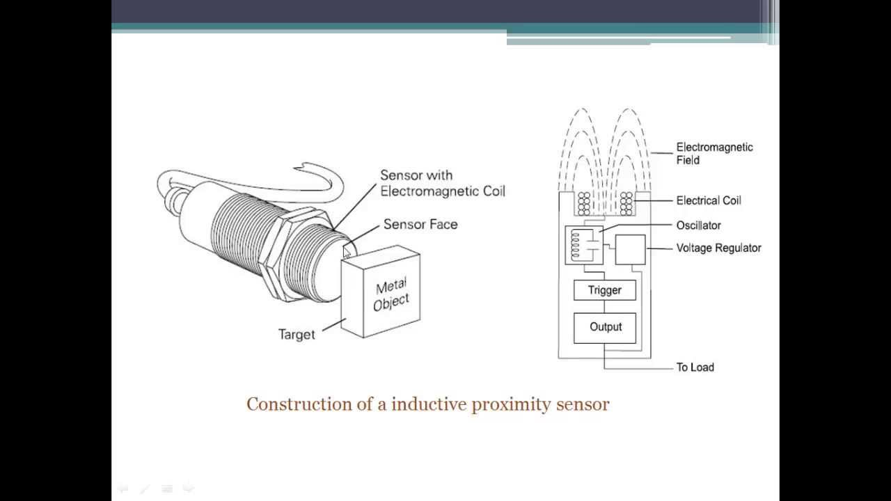Inductive sensor: operating principle and device