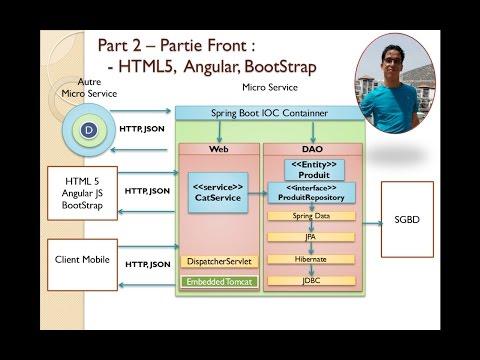 Part 2  Dev Web MVC Client Side avec AngularJS HTML Bootstrap Mohamed Youssfi