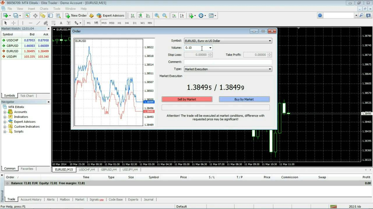 Mt4 forex tutorial