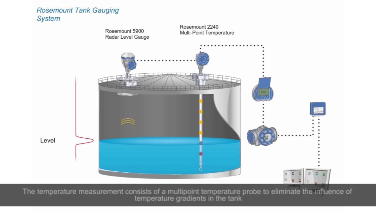 Tank Gauging System From Level Measurement To Computer