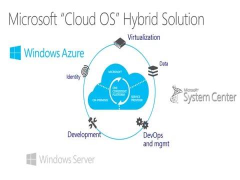 Private cloud solution| Cloud infrastructure | Planning Your Hybrid Cloud Part 01