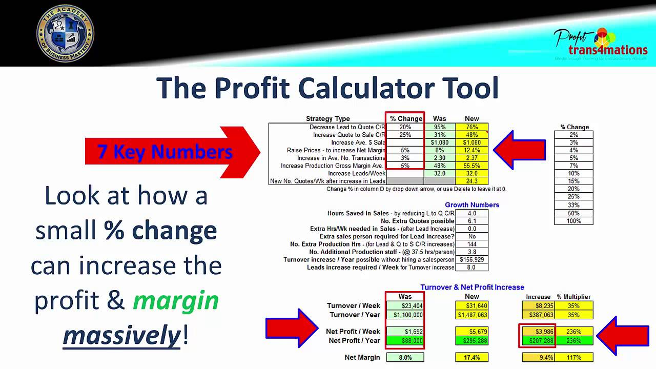 How to Plan to Double Net Profit Margins | Business Profit Calculator |  Small Business Management