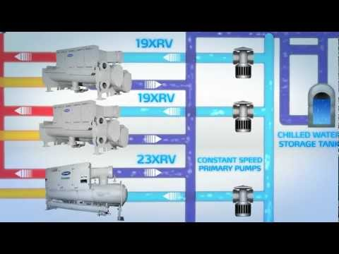 Carrier Heat Recovery Chillers - YouTube on