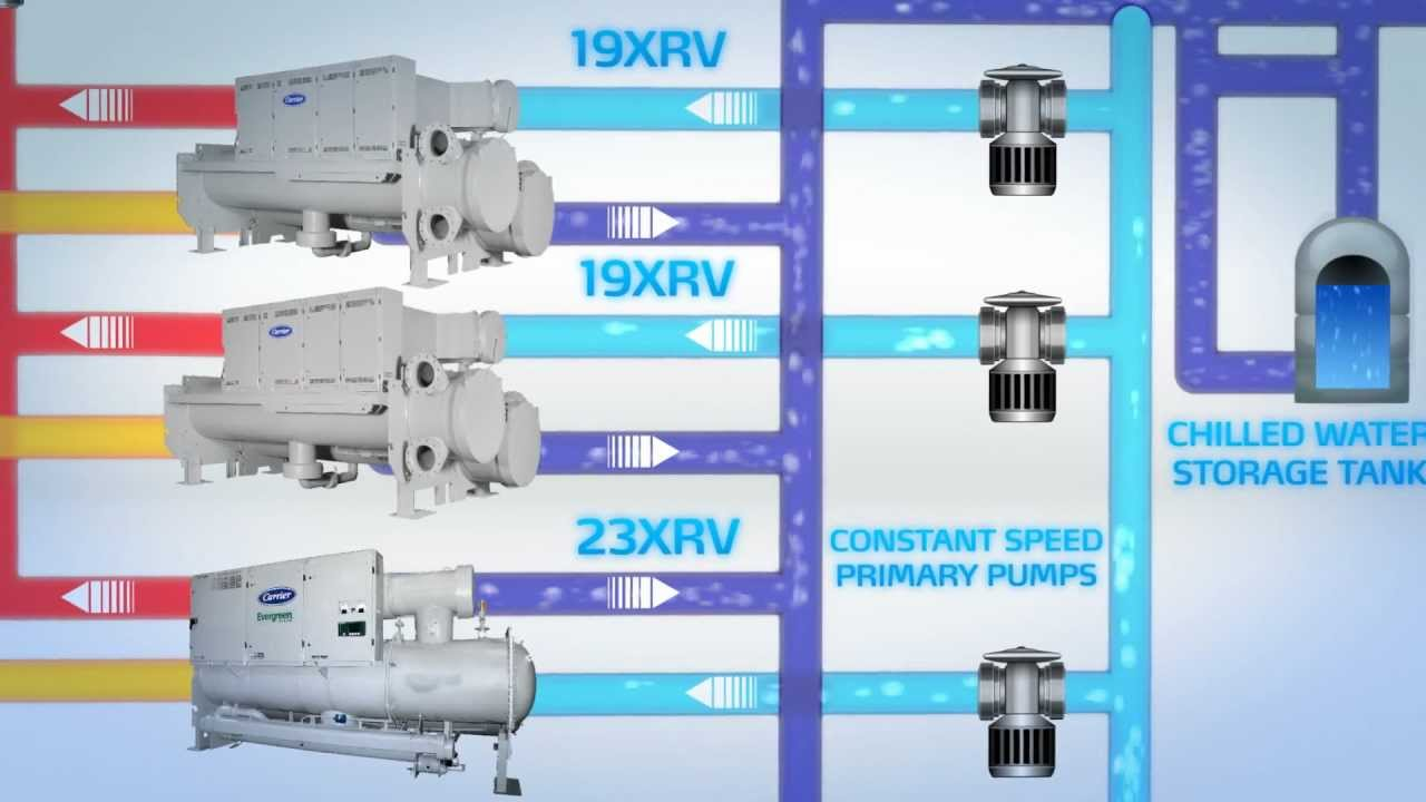 Carrier Heat Recovery Chillers Youtube