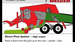 Welger D4060 - D6060 Big Balers Product Guide 2006