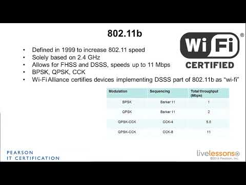 4 1 The Evolution of 802 11 and 802 11b   CCNA Wireless 200 355