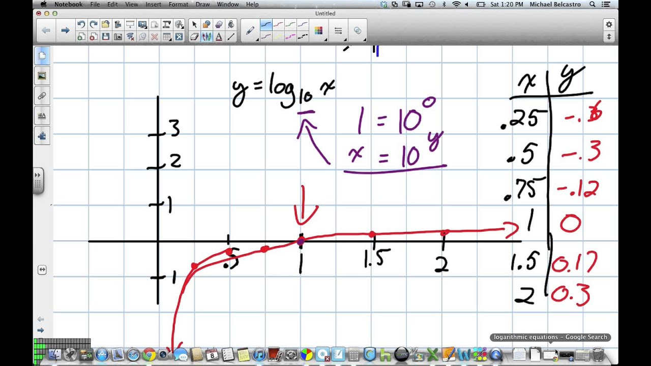 Transforming Logarithmic Graphs Grade 12 Advanced Functions Lesson 8 2 12 8  12