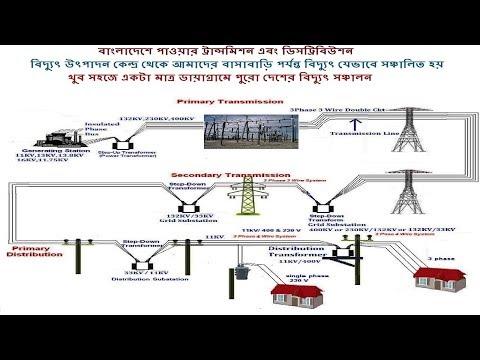 Bangladesh Power Distribution and Transmission system (Bangla)