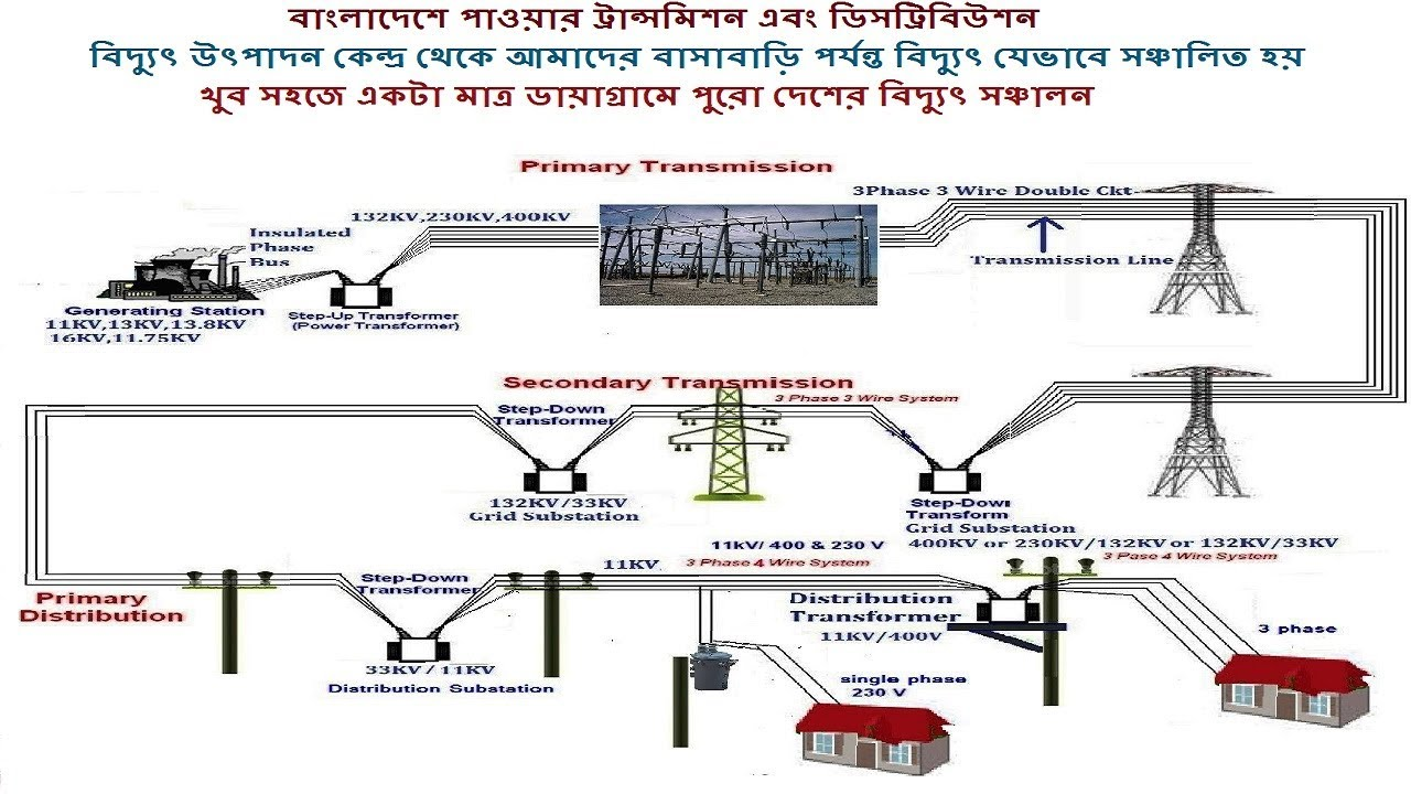 bangladesh power distribution and transmission system bangla  [ 1280 x 720 Pixel ]