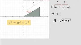 координатный метод задания векторов