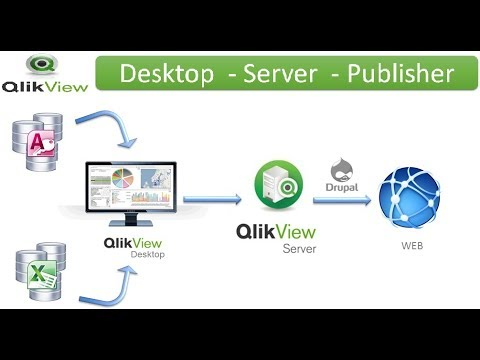 Qlikview Components  Qlikview online Training  Qlikview architecture