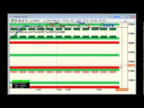 Day Trading Emini Forex Zones Weekly Analysis 11 09 2010