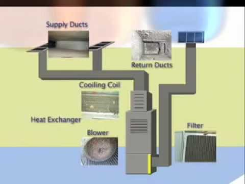 How Your Hvac Air Duct System Gets Dirty Youtube