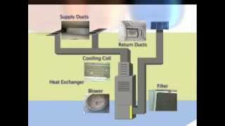 How Your HVAC Air Duct System Gets Dirty