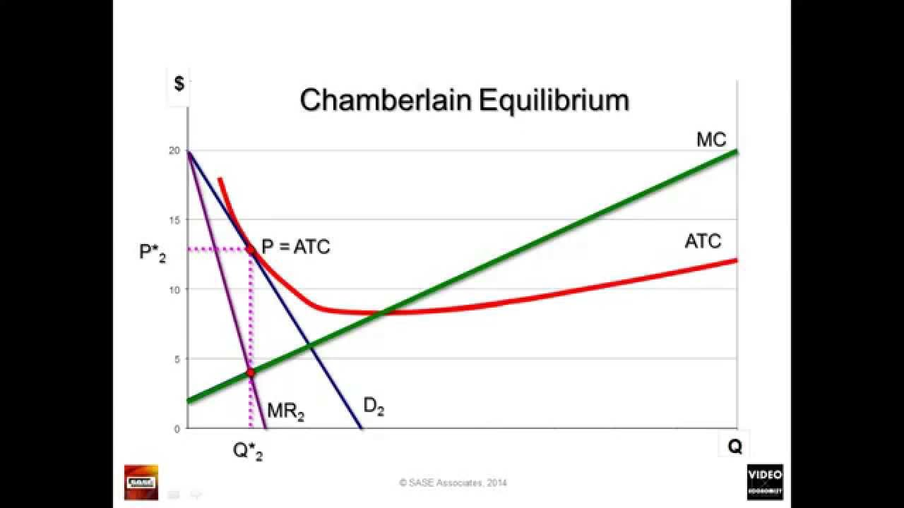 Chamberlain monopolistic competition to explain monopolistic chamberlain monopolistic competition to explain monopolistic competition break even ccuart Image collections