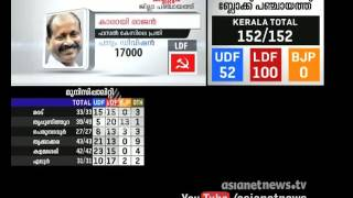 Karayi Rajan responses after  winning : Kerala Local Body Election 2015
