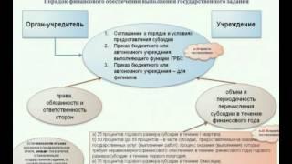 видео Госзадание бюджетного учреждения на оказание государственных услуг