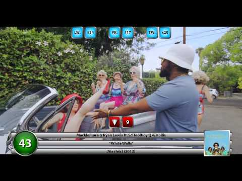 Billboard Canadian Hot 100 (02/22/2014)