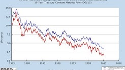 Where Are Mortgage Rates Headed - Real Estate Investment Tips
