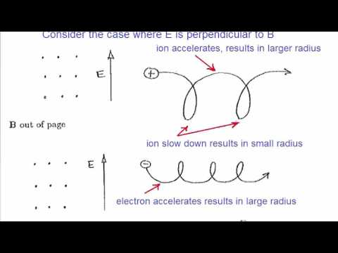 Lecture 3 -Guiding centre, E X B drift, drift in a general force