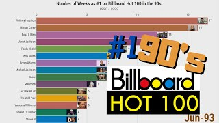 most-weeks-as-on-billboard-hot-100-the-90-s