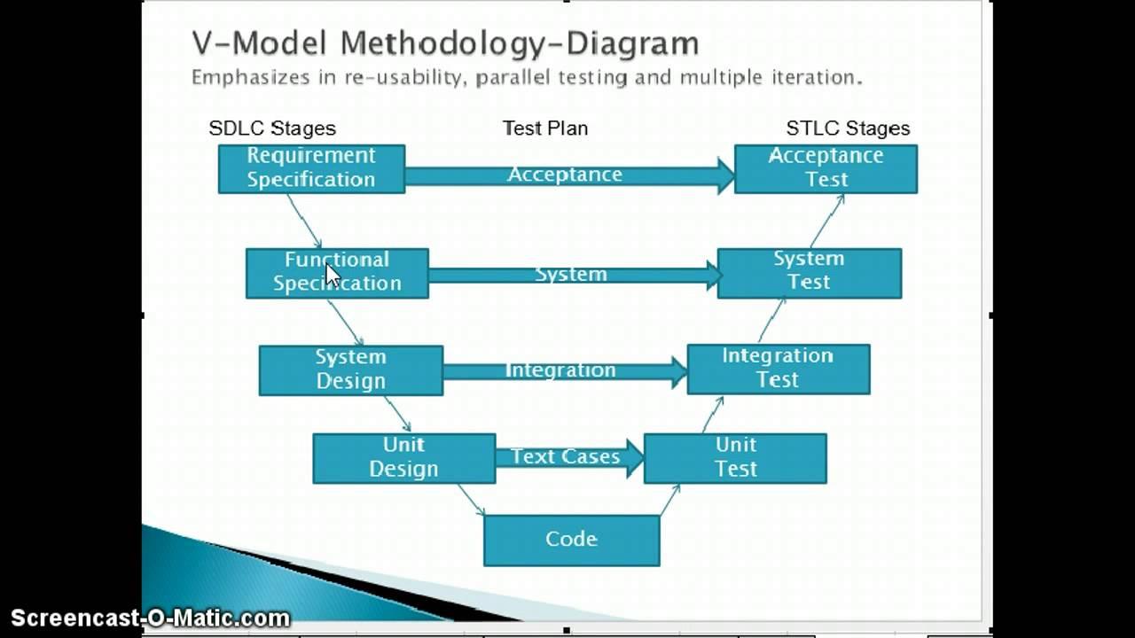 Sdlc methodology pasoevolist sdlc methodology pooptronica Image collections