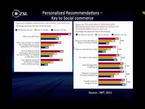 Grow your Holiday Sales Leveraging ZSL's SmartPrise Social Commerce