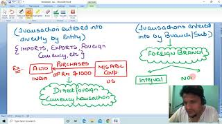 AS 11: THE EFFECTS OF CHANGES IN FOREIGN EXCHANGE RATES (CA INTERMEDIATE)