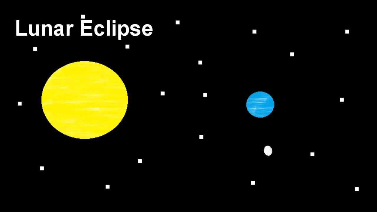 Difference Between Solar And Lunar Eclipses Youtube