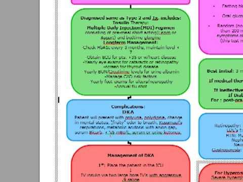 USMLE ALGORITHMS: DIABETES MELLITUS Type 1 and 2