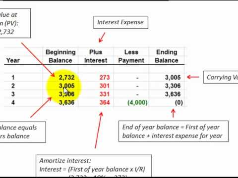 Notes Payable (Loan) With Lump Sum Payment (Effective Interest Rate Method & J/E's) - YouTube