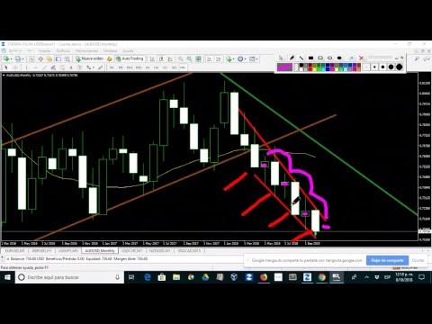 Analisis diario mercado forex
