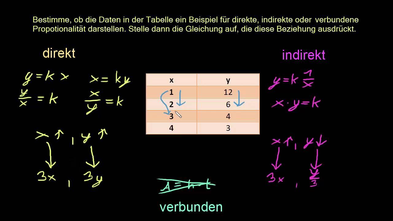 Direkte und indirekte Proportionalität erkennen: Tabelle - YouTube