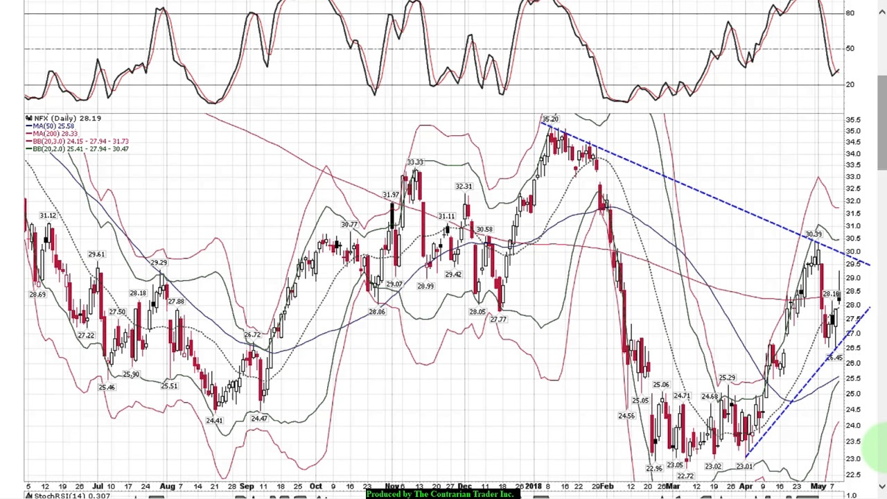 Stock Charts Today   Swing Trading   Weakening Dollar Buy ...