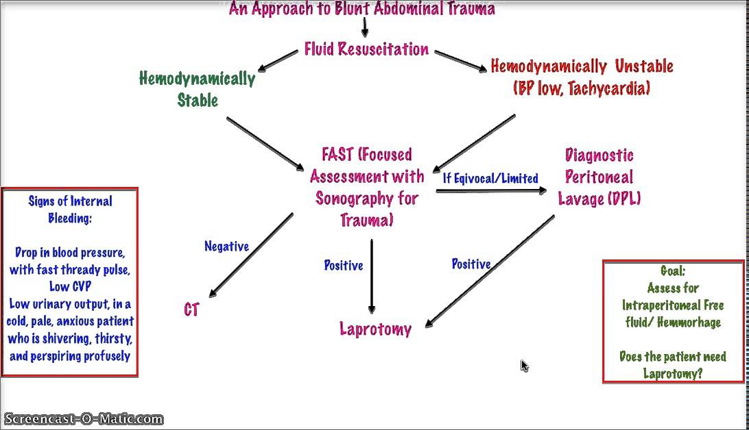 penetrating and blunt abdominal trauma Evaluation of penetrating abdominal trauma penetrating abdominal injury  and yet it is vital that penetrating injury is treated differently to blunt trauma.