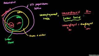 Makroekonomia 24/66. Stopa bezrobocia