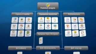 Продукт «1С-Битрикс: Управление сайтом»
