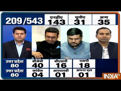 India TV-CNX Opinion Poll: फिर बन सकती है मोदी सरकार, NDA को 285 और UPA को 126 सीटें मिलने का अनुमान