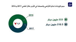 تراجع مؤشرات التداول العقاري في المملكة خلال 2017 - (8-1-2018)